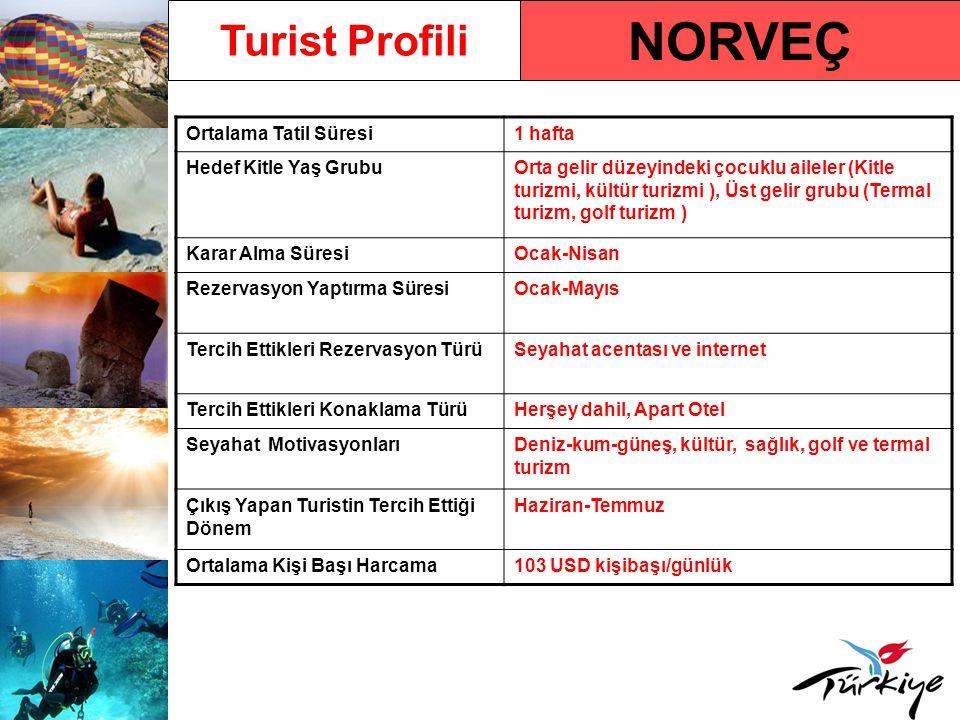 NORVEÇ Turist Profili Ortalama Tatil Süresi1 hafta Hedef Kitle Yaş GrubuOrta gelir düzeyindeki çocuklu aileler (Kitle turizmi, kültür turizmi ), Üst gelir grubu (Termal turizm, golf turizm ) Karar Alma SüresiOcak-Nisan Rezervasyon Yaptırma SüresiOcak-Mayıs Tercih Ettikleri Rezervasyon TürüSeyahat acentası ve internet Tercih Ettikleri Konaklama TürüHerşey dahil, Apart Otel Seyahat MotivasyonlarıDeniz-kum-güneş, kültür, sağlık, golf ve termal turizm Çıkış Yapan Turistin Tercih Ettiği Dönem Haziran-Temmuz Ortalama Kişi Başı Harcama103 USD kişibaşı/günlük