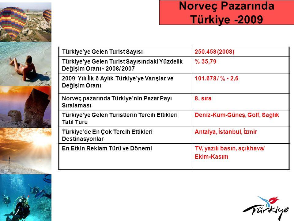Norveç Pazarında Türkiye -2009 Türkiye'ye Gelen Turist Sayısı250.458 (2008) Türkiye'ye Gelen Turist Sayısındaki Yüzdelik Değişim Oranı - 2008/ 2007 % 35,79 2009 Yılı İlk 6 Aylık Türkiye'ye Varışlar ve Değişim Oranı 101.678 / % - 2,6 Norveç pazarında Türkiye'nin Pazar Payı Sıralaması 8.