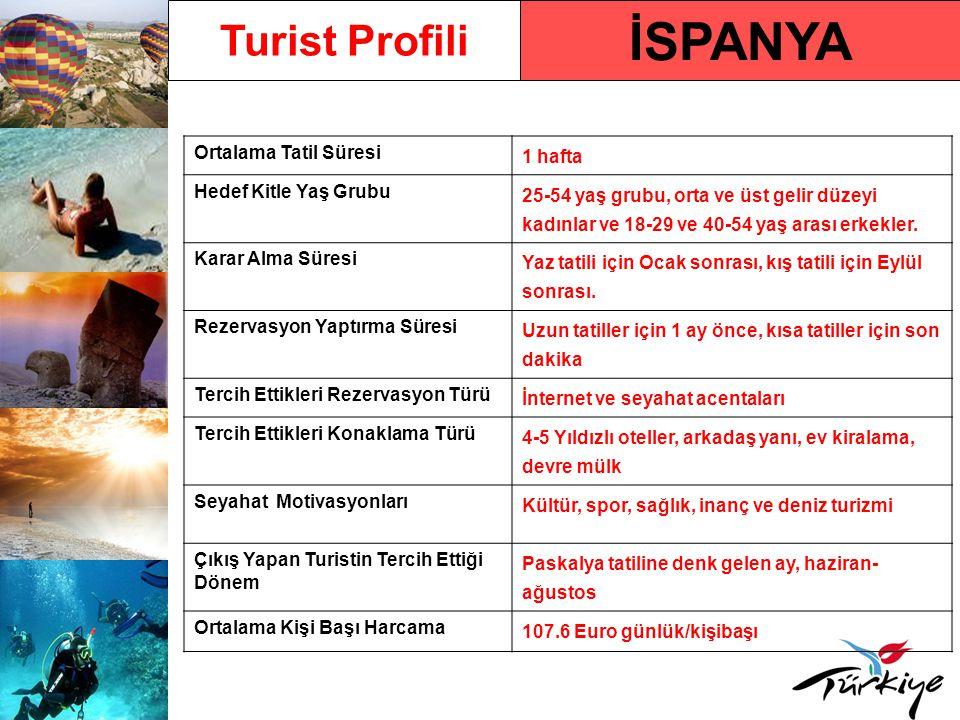 İSPANYA Turist Profili Ortalama Tatil Süresi 1 hafta Hedef Kitle Yaş Grubu 25-54 yaş grubu, orta ve üst gelir düzeyi kadınlar ve 18-29 ve 40-54 yaş arası erkekler.