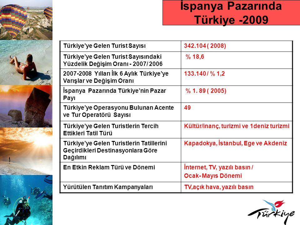 İspanya Pazarında Türkiye -2009 Türkiye'ye Gelen Turist Sayısı342.104 ( 2008) Türkiye'ye Gelen Turist Sayısındaki Yüzdelik Değişim Oranı - 2007/ 2006 % 18,6 2007-2008 Yılları İlk 6 Aylık Türkiye'ye Varışlar ve Değişim Oranı 133.140 / % 1,2 İspanya Pazarında Türkiye'nin Pazar Payı % 1.