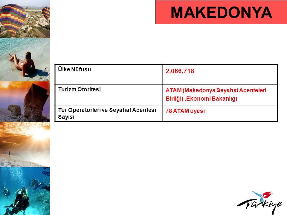 MAKEDONYA Ülke Nüfusu 2,066,718 Turizm Otoritesi ATAM (Makedonya Seyahat Acenteleri Birliği),Ekonomi Bakanlığı Tur Operatörleri ve Seyahat Acentesi Sayısı 78 ATAM üyesi