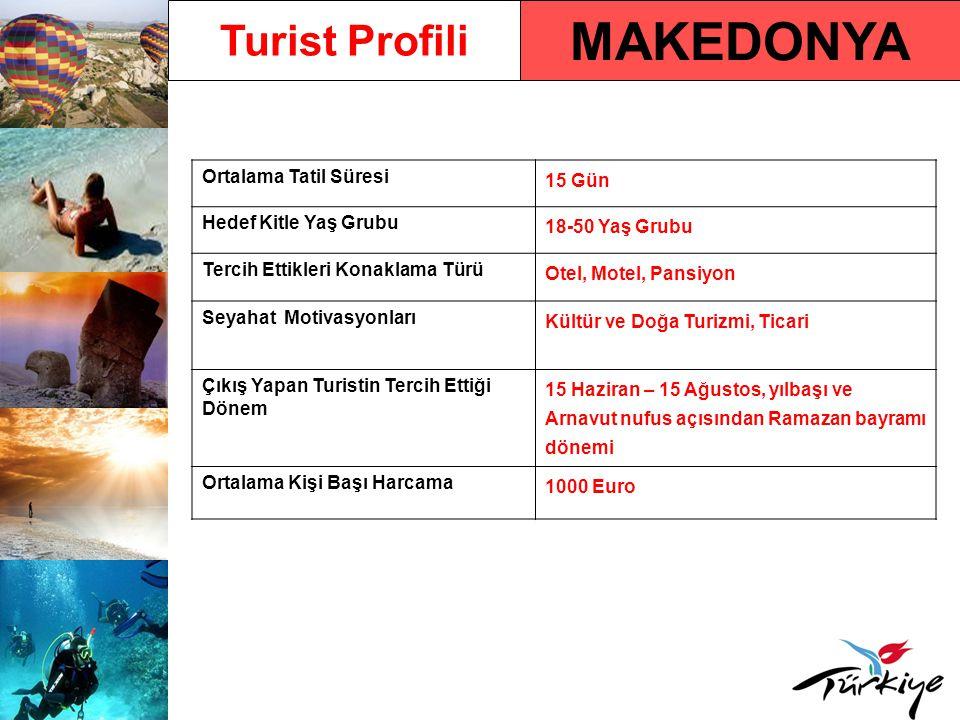 MAKEDONYA Turist Profili Ortalama Tatil Süresi 15 Gün Hedef Kitle Yaş Grubu 18-50 Yaş Grubu Tercih Ettikleri Konaklama Türü Otel, Motel, Pansiyon Seyahat Motivasyonları Kültür ve Doğa Turizmi, Ticari Çıkış Yapan Turistin Tercih Ettiği Dönem 15 Haziran – 15 Ağustos, yılbaşı ve Arnavut nufus açısından Ramazan bayramı dönemi Ortalama Kişi Başı Harcama 1000 Euro