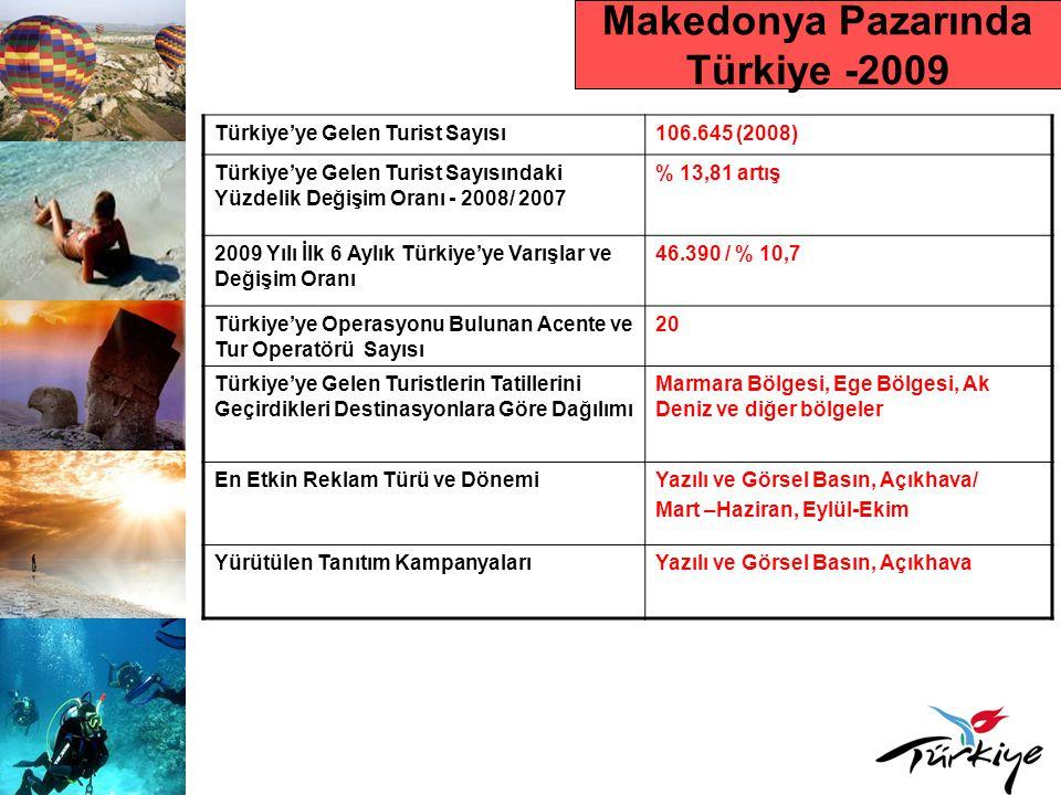 Makedonya Pazarında Türkiye -2009 Türkiye'ye Gelen Turist Sayısı106.645 (2008) Türkiye'ye Gelen Turist Sayısındaki Yüzdelik Değişim Oranı - 2008/ 2007 % 13,81 artış 2009 Yılı İlk 6 Aylık Türkiye'ye Varışlar ve Değişim Oranı 46.390 / % 10,7 Türkiye'ye Operasyonu Bulunan Acente ve Tur Operatörü Sayısı 20 Türkiye'ye Gelen Turistlerin Tatillerini Geçirdikleri Destinasyonlara Göre Dağılımı Marmara Bölgesi, Ege Bölgesi, Ak Deniz ve diğer bölgeler En Etkin Reklam Türü ve DönemiYazılı ve Görsel Basın, Açıkhava/ Mart –Haziran, Eylül-Ekim Yürütülen Tanıtım KampanyalarıYazılı ve Görsel Basın, Açıkhava