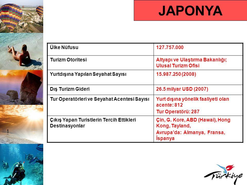 JAPONYA Ülke Nüfusu127.757.000 Turizm OtoritesiAltyapı ve Ulaştırma Bakanlığı; Ulusal Turizm Ofisi Yurtdışına Yapılan Seyahat Sayısı15.987.250 (2008) Dış Turizm Gideri26.5 milyar USD (2007) Tur Operatörleri ve Seyahat Acentesi SayısıYurt dışına yönelik faaliyeti olan acente: 812 Tur Operatörü: 287 Çıkış Yapan Turistlerin Tercih Ettikleri Destinasyonlar Çin, G.