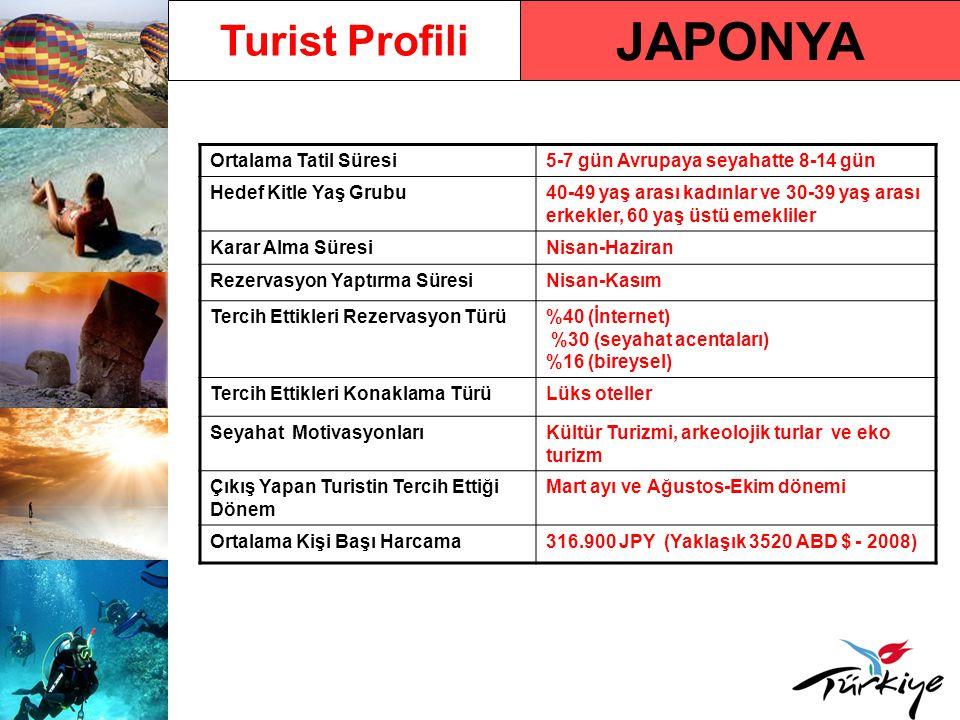 JAPONYA Turist Profili Ortalama Tatil Süresi5-7 gün Avrupaya seyahatte 8-14 gün Hedef Kitle Yaş Grubu40-49 yaş arası kadınlar ve 30-39 yaş arası erkekler, 60 yaş üstü emekliler Karar Alma SüresiNisan-Haziran Rezervasyon Yaptırma SüresiNisan-Kasım Tercih Ettikleri Rezervasyon Türü%40 (İnternet) %30 (seyahat acentaları) %16 (bireysel) Tercih Ettikleri Konaklama TürüLüks oteller Seyahat MotivasyonlarıKültür Turizmi, arkeolojik turlar ve eko turizm Çıkış Yapan Turistin Tercih Ettiği Dönem Mart ayı ve Ağustos-Ekim dönemi Ortalama Kişi Başı Harcama316.900 JPY (Yaklaşık 3520 ABD $ - 2008)