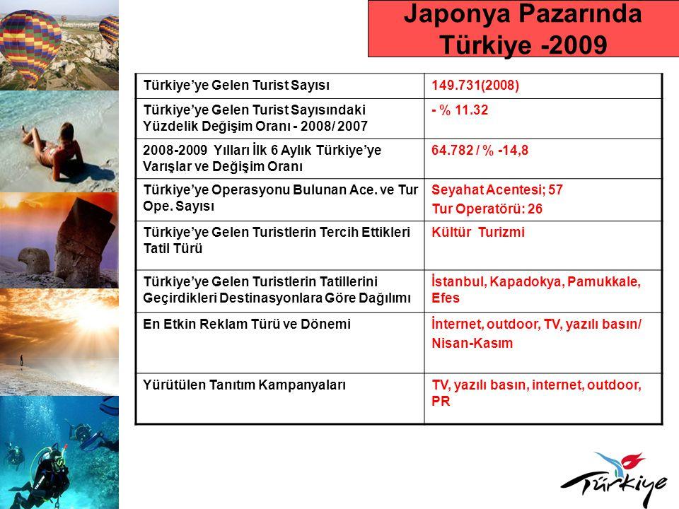 Japonya Pazarında Türkiye -2009 Türkiye'ye Gelen Turist Sayısı149.731(2008) Türkiye'ye Gelen Turist Sayısındaki Yüzdelik Değişim Oranı - 2008/ 2007 - % 11.32 2008-2009 Yılları İlk 6 Aylık Türkiye'ye Varışlar ve Değişim Oranı 64.782 / % -14,8 Türkiye'ye Operasyonu Bulunan Ace.