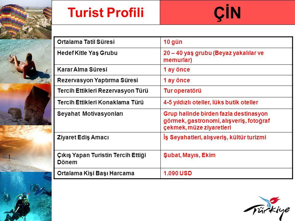 ÇİN Turist Profili Ortalama Tatil Süresi10 gün Hedef Kitle Yaş Grubu20 – 40 yaş grubu (Beyaz yakalılar ve memurlar) Karar Alma Süresi1 ay önce Rezervasyon Yaptırma Süresi1 ay önce Tercih Ettikleri Rezervasyon TürüTur operatörü Tercih Ettikleri Konaklama Türü4-5 yıldızlı oteller, lüks butik oteller Seyahat MotivasyonlarıGrup halinde birden fazla destinasyon görmek, gastronomi, alışveriş, fotoğraf çekmek, müze ziyaretleri Ziyaret Ediş Amacıİş Seyahatleri, alışveriş, kültür turizmi Çıkış Yapan Turistin Tercih Ettiği Dönem Şubat, Mayıs, Ekim Ortalama Kişi Başı Harcama1.090 USD