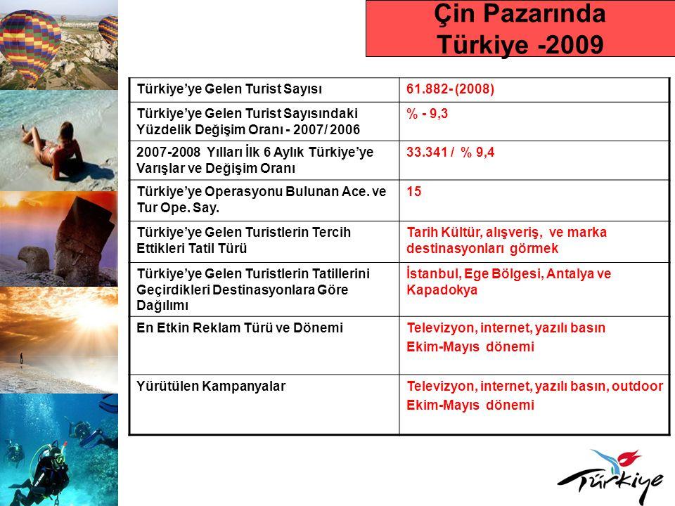 Çin Pazarında Türkiye -2009 Türkiye'ye Gelen Turist Sayısı61.882- (2008) Türkiye'ye Gelen Turist Sayısındaki Yüzdelik Değişim Oranı - 2007/ 2006 % - 9,3 2007-2008 Yılları İlk 6 Aylık Türkiye'ye Varışlar ve Değişim Oranı 33.341 / % 9,4 Türkiye'ye Operasyonu Bulunan Ace.