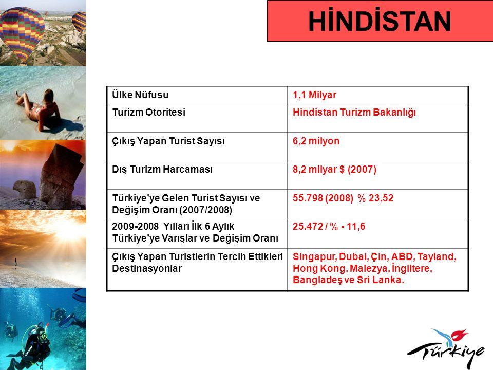 HİNDİSTAN Ülke Nüfusu1,1 Milyar Turizm OtoritesiHindistan Turizm Bakanlığı Çıkış Yapan Turist Sayısı6,2 milyon Dış Turizm Harcaması8,2 milyar $ (2007) Türkiye'ye Gelen Turist Sayısı ve Değişim Oranı (2007/2008) 55.798 (2008) % 23,52 2009-2008 Yılları İlk 6 Aylık Türkiye'ye Varışlar ve Değişim Oranı 25.472 / % - 11,6 Çıkış Yapan Turistlerin Tercih Ettikleri Destinasyonlar Singapur, Dubai, Çin, ABD, Tayland, Hong Kong, Malezya, İngiltere, Bangladeş ve Sri Lanka.