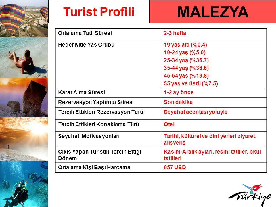 MALEZYA Turist Profili Ortalama Tatil Süresi2-3 hafta Hedef Kitle Yaş Grubu19 yaş altı (%0,4) 19-24 yaş (%5.0) 25-34 yaş (%36.7) 35-44 yaş (%36.6) 45-54 yaş (%13.8) 55 yaş ve üstü (%7.5) Karar Alma Süresi1-2 ay önce Rezervasyon Yaptırma SüresiSon dakika Tercih Ettikleri Rezervasyon TürüSeyahat acentası yoluyla Tercih Ettikleri Konaklama TürüOtel Seyahat MotivasyonlarıTarihi, kültürel ve dini yerleri ziyaret, alışveriş Çıkış Yapan Turistin Tercih Ettiği Dönem Kasım-Aralık ayları, resmi tatiller, okul tatilleri Ortalama Kişi Başı Harcama957 USD