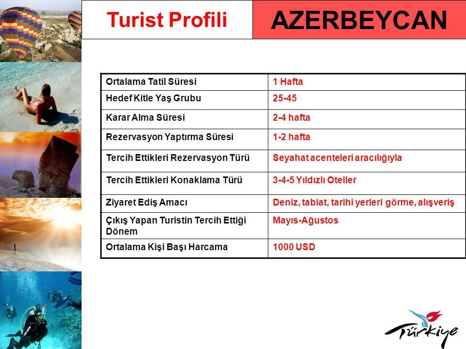 AZERBEYCAN Turist Profili Ortalama Tatil Süresi1 Hafta Hedef Kitle Yaş Grubu25-45 Karar Alma Süresi2-4 hafta Rezervasyon Yaptırma Süresi1-2 hafta Tercih Ettikleri Rezervasyon TürüSeyahat acenteleri aracılığıyla Tercih Ettikleri Konaklama Türü3-4-5 Yıldızlı Oteller Ziyaret Ediş AmacıDeniz, tabiat, tarihi yerleri görme, alışveriş Çıkış Yapan Turistin Tercih Ettiği Dönem Mayıs-Ağustos Ortalama Kişi Başı Harcama1000 USD