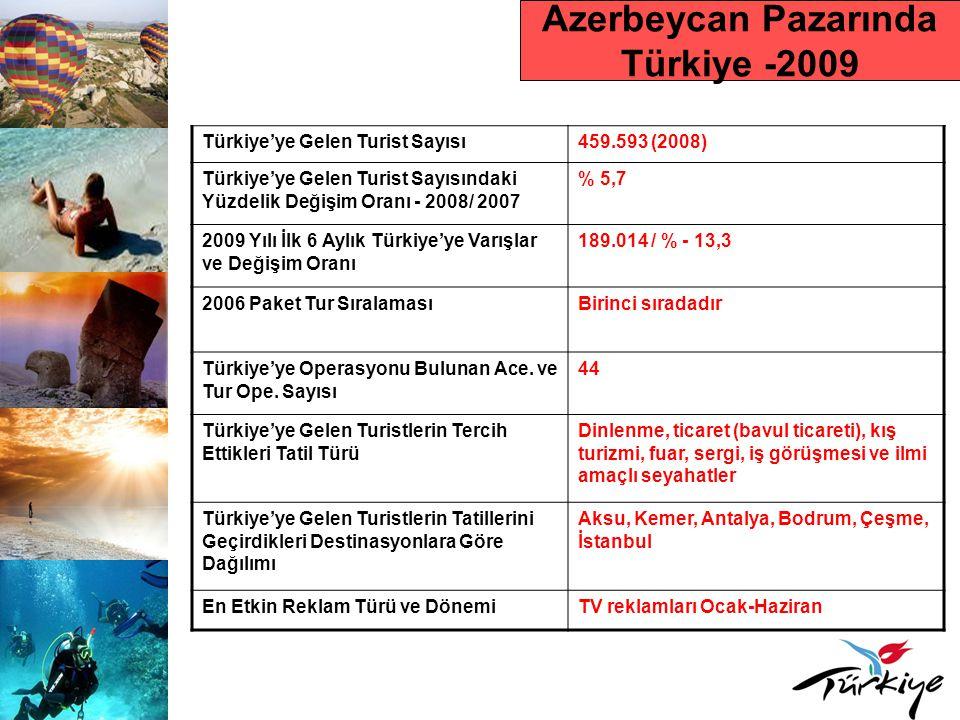 Azerbeycan Pazarında Türkiye -2009 Türkiye'ye Gelen Turist Sayısı459.593 (2008) Türkiye'ye Gelen Turist Sayısındaki Yüzdelik Değişim Oranı - 2008/ 2007 % 5,7 2009 Yılı İlk 6 Aylık Türkiye'ye Varışlar ve Değişim Oranı 189.014 / % - 13,3 2006 Paket Tur SıralamasıBirinci sıradadır Türkiye'ye Operasyonu Bulunan Ace.