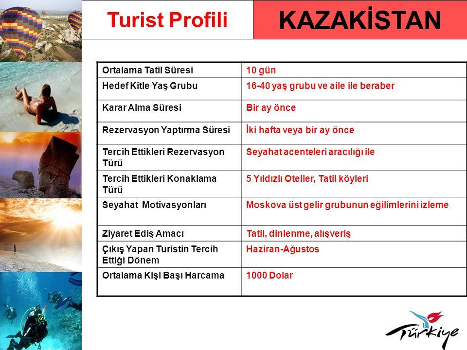 KAZAKİSTAN Turist Profili Ortalama Tatil Süresi10 gün Hedef Kitle Yaş Grubu16-40 yaş grubu ve aile ile beraber Karar Alma SüresiBir ay önce Rezervasyon Yaptırma Süresiİki hafta veya bir ay önce Tercih Ettikleri Rezervasyon Türü Seyahat acenteleri aracılığı ile Tercih Ettikleri Konaklama Türü 5 Yıldızlı Oteller, Tatil köyleri Seyahat MotivasyonlarıMoskova üst gelir grubunun eğilimlerini izleme Ziyaret Ediş AmacıTatil, dinlenme, alışveriş Çıkış Yapan Turistin Tercih Ettiği Dönem Haziran-Ağustos Ortalama Kişi Başı Harcama1000 Dolar