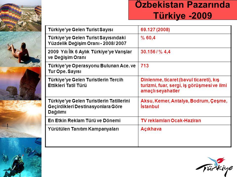 Özbekistan Pazarında Türkiye -2009 Türkiye'ye Gelen Turist Sayısı69.127 (2008) Türkiye'ye Gelen Turist Sayısındaki Yüzdelik Değişim Oranı - 2008/ 2007 % 60,4 2009 Yılı İlk 6 Aylık Türkiye'ye Varışlar ve Değişim Oranı 30.156 / % 4,4 Türkiye'ye Operasyonu Bulunan Ace.