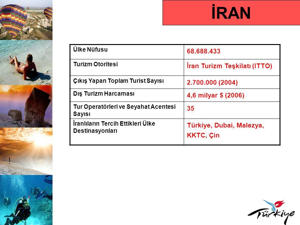 İRAN Ülke Nüfusu 68.688.433 Turizm Otoritesi İran Turizm Teşkilatı (ITTO) Çıkış Yapan Toplam Turist Sayısı 2.700.000 (2004) Dış Turizm Harcaması 4,6 milyar $ (2006) Tur Operatörleri ve Seyahat Acentesi Sayısı 35 İranlıların Tercih Ettikleri Ülke Destinasyonları Türkiye, Dubai, Malezya, KKTC, Çin
