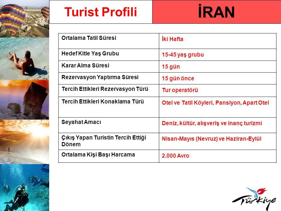 İRAN Turist Profili Ortalama Tatil Süresi İki Hafta Hedef Kitle Yaş Grubu 15-45 yaş grubu Karar Alma Süresi 15 gün Rezervasyon Yaptırma Süresi 15 gün önce Tercih Ettikleri Rezervasyon Türü Tur operatörü Tercih Ettikleri Konaklama Türü Otel ve Tatil Köyleri, Pansiyon, Apart Otel Seyahat Amacı Deniz, kültür, alışveriş ve inanç turizmi Çıkış Yapan Turistin Tercih Ettiği Dönem Nisan-Mayıs (Nevruz) ve Haziran-Eylül Ortalama Kişi Başı Harcama 2.000 Avro