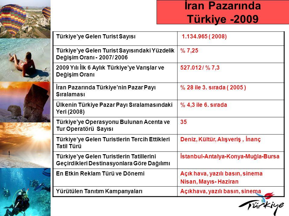 İran Pazarında Türkiye -2009 Türkiye'ye Gelen Turist Sayısı 1.134.965 ( 2008) Türkiye'ye Gelen Turist Sayısındaki Yüzdelik Değişim Oranı - 2007/ 2006 % 7,25 2009 Yılı İlk 6 Aylık Türkiye'ye Varışlar ve Değişim Oranı 527.012 / % 7,3 İran Pazarında Türkiye'nin Pazar Payı Sıralaması % 28 ile 3.