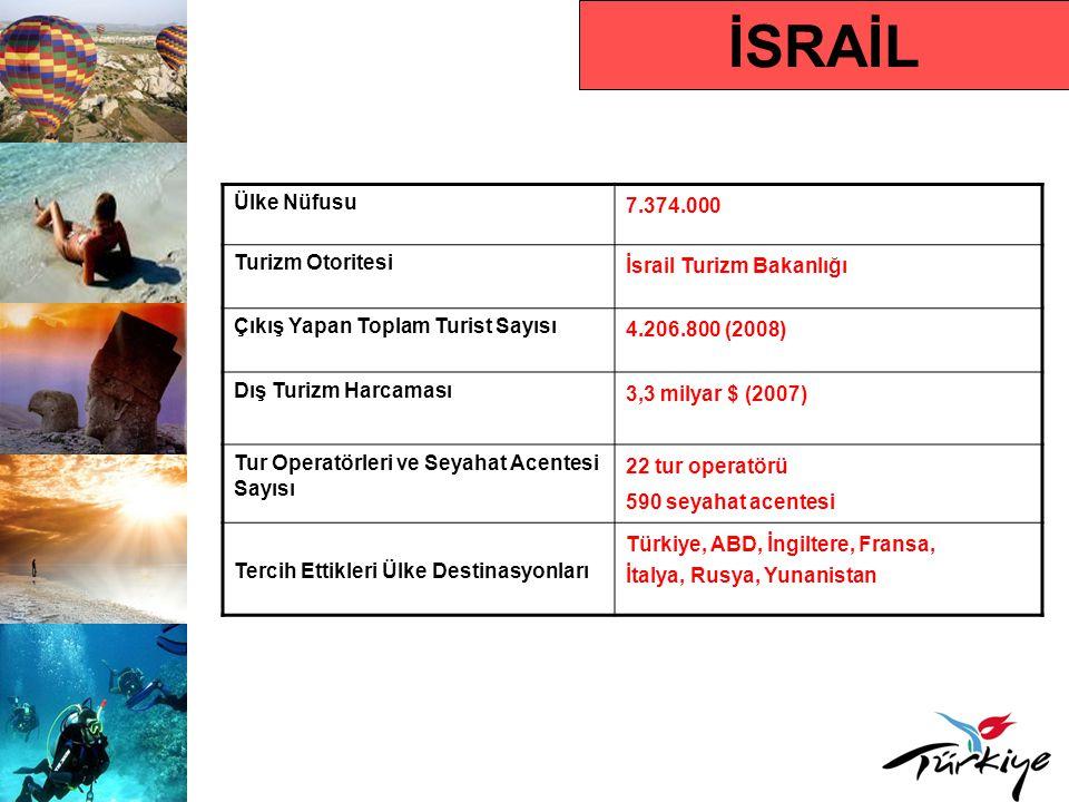 İSRAİL Ülke Nüfusu 7.374.000 Turizm Otoritesi İsrail Turizm Bakanlığı Çıkış Yapan Toplam Turist Sayısı 4.206.800 (2008) Dış Turizm Harcaması 3,3 milyar $ (2007) Tur Operatörleri ve Seyahat Acentesi Sayısı 22 tur operatörü 590 seyahat acentesi Tercih Ettikleri Ülke Destinasyonları Türkiye, ABD, İngiltere, Fransa, İtalya, Rusya, Yunanistan