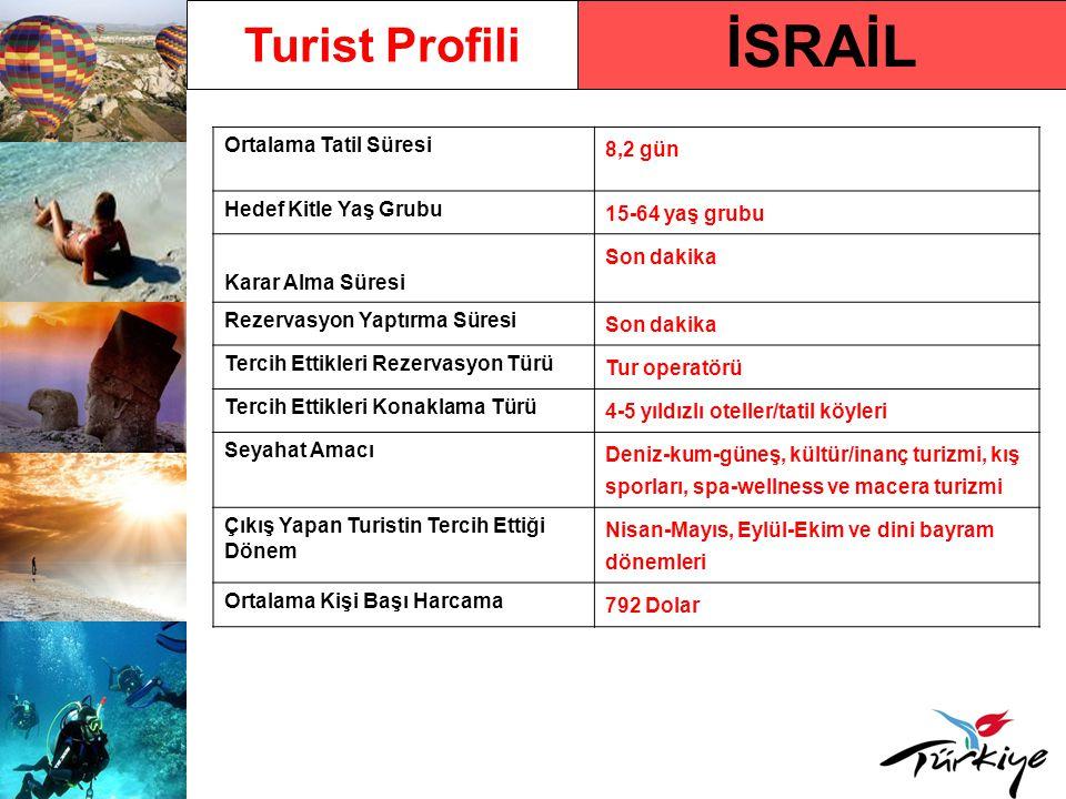 İSRAİL Turist Profili Ortalama Tatil Süresi 8,2 gün Hedef Kitle Yaş Grubu 15-64 yaş grubu Karar Alma Süresi Son dakika Rezervasyon Yaptırma Süresi Son dakika Tercih Ettikleri Rezervasyon Türü Tur operatörü Tercih Ettikleri Konaklama Türü 4-5 yıldızlı oteller/tatil köyleri Seyahat Amacı Deniz-kum-güneş, kültür/inanç turizmi, kış sporları, spa-wellness ve macera turizmi Çıkış Yapan Turistin Tercih Ettiği Dönem Nisan-Mayıs, Eylül-Ekim ve dini bayram dönemleri Ortalama Kişi Başı Harcama 792 Dolar