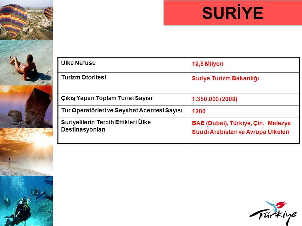SURİYE Ülke Nüfusu 19,8 Milyon Turizm Otoritesi Suriye Turizm Bakanlığı Çıkış Yapan Toplam Turist Sayısı 1.350.000 (2008) Tur Operatörleri ve Seyahat Acentesi Sayısı 1200 Suriyelilerin Tercih Ettikleri Ülke Destinasyonları BAE (Dubai), Türkiye, Çin, Malezya Suudi Arabistan ve Avrupa Ülkeleri