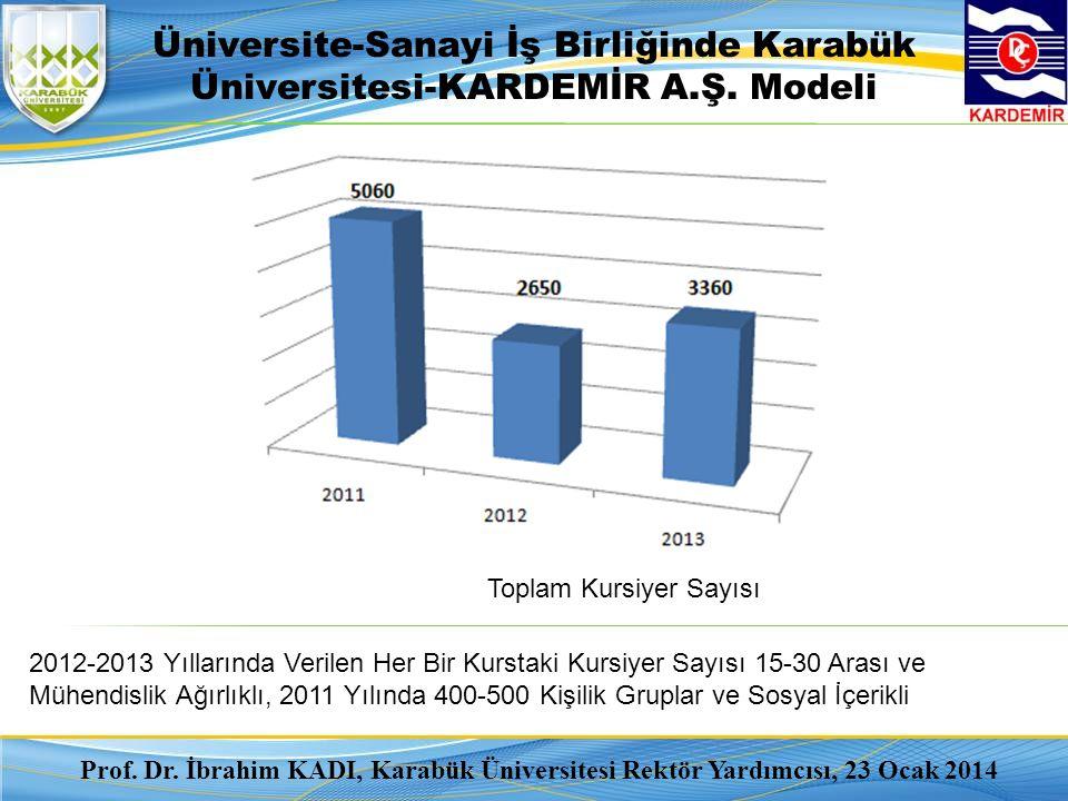 2012-2013 Yıllarında Verilen Her Bir Kurstaki Kursiyer Sayısı 15-30 Arası ve Mühendislik Ağırlıklı, 2011 Yılında 400-500 Kişilik Gruplar ve Sosyal İçerikli Üniversite-Sanayi İş Birliğinde Karabük Üniversitesi-KARDEMİR A.Ş.