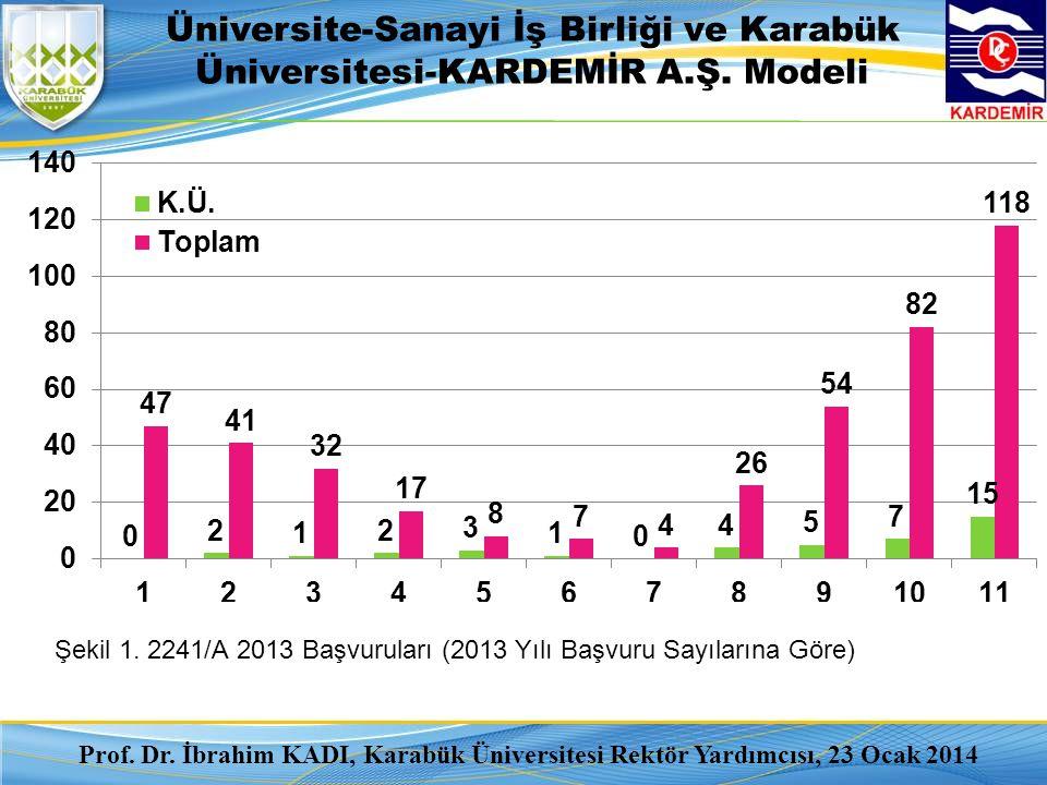 Üniversite-Sanayi İş Birliği ve Karabük Üniversitesi-KARDEMİR A.Ş. Modeli Şekil 1. 2241/A 2013 Başvuruları (2013 Yılı Başvuru Sayılarına Göre) Prof. D