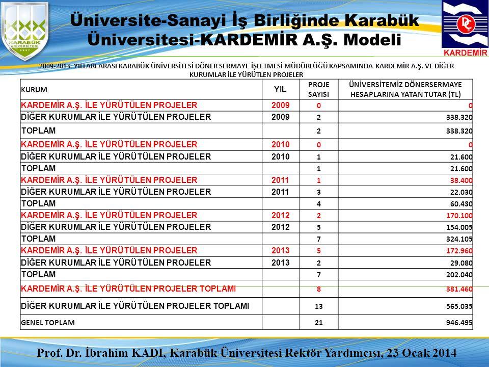 Karabük Üniversitesi 2014 Ar-Ge ve Üniversite-Sektör İş Birliğinde Genel Hedefler 1) TÜBİTAK Öğrenci Projelerinde İlk İki Üniversite Arasında Yer Almak 2) Sektörle İş Birliği İçinde Yapılan Proje Sayısını Artırmak.