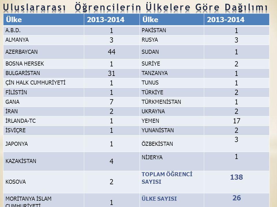 Ülke2013-2014Ülke2013-2014 A.B.D.