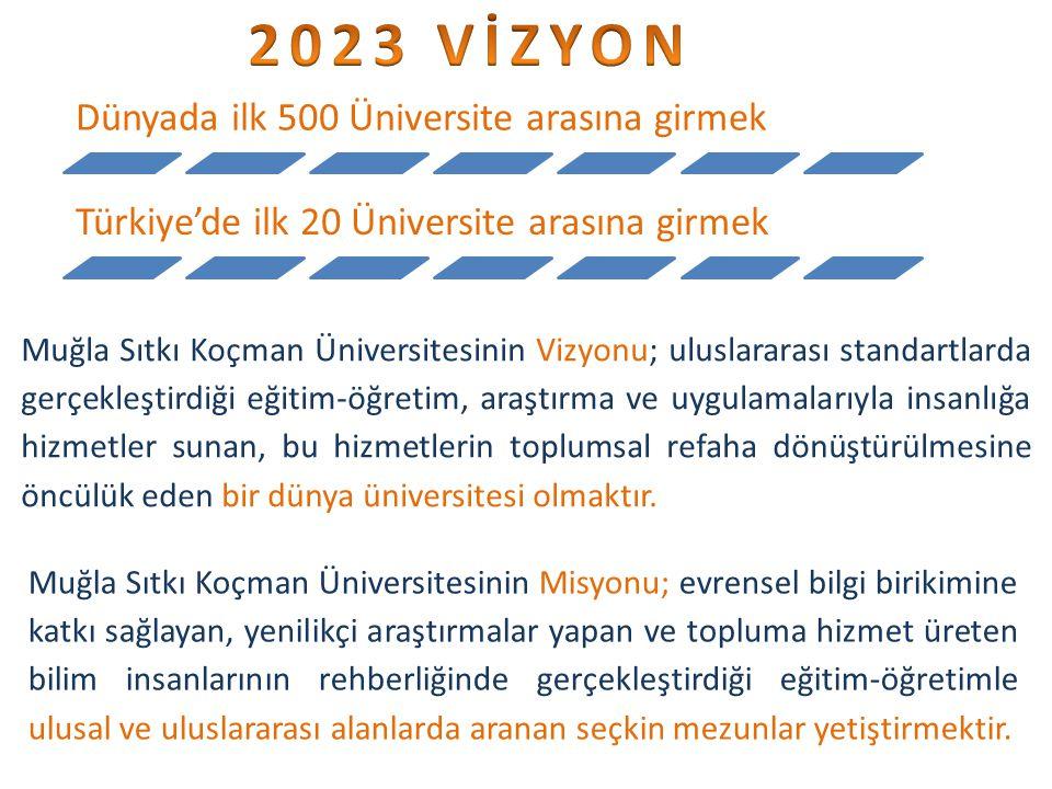 Dünyada ilk 500 Üniversite arasına girmek Türkiye'de ilk 20 Üniversite arasına girmek Muğla Sıtkı Koçman Üniversitesinin Vizyonu; uluslararası standartlarda gerçekleştirdiği eğitim-öğretim, araştırma ve uygulamalarıyla insanlığa hizmetler sunan, bu hizmetlerin toplumsal refaha dönüştürülmesine öncülük eden bir dünya üniversitesi olmaktır.