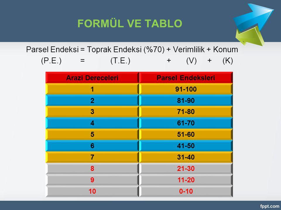 FORMÜL VE TABLO Parsel Endeksi = Toprak Endeksi (%70) + Verimlilik + Konum (P.E.) =(T.E.)+ (V) + (K) Arazi DereceleriParsel Endeksleri 191-100 281-90