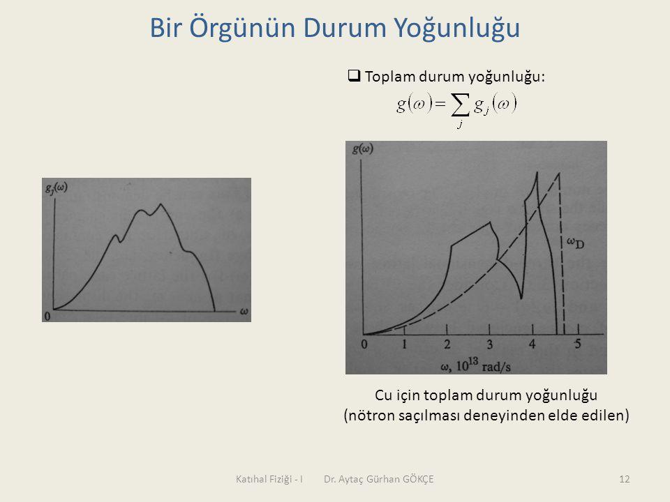 Katıhal Fiziği - I Dr. Aytaç Gürhan GÖKÇE12 Bir Örgünün Durum Yoğunluğu  Toplam durum yoğunluğu: Cu için toplam durum yoğunluğu (nötron saçılması den