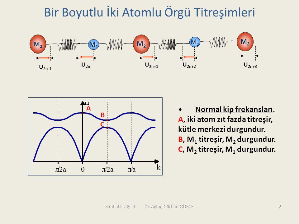 Bir Boyutlu İki Atomlu Örgü Titreşimleri Katıhal Fiziği - I Dr. Aytaç Gürhan GÖKÇE2 M2M2 M1M1 M2M2 M1M1 M2M2 U 2n-1 U 2n U 2n+1 U 2n+2 U 2n+3 0л/2a2aл