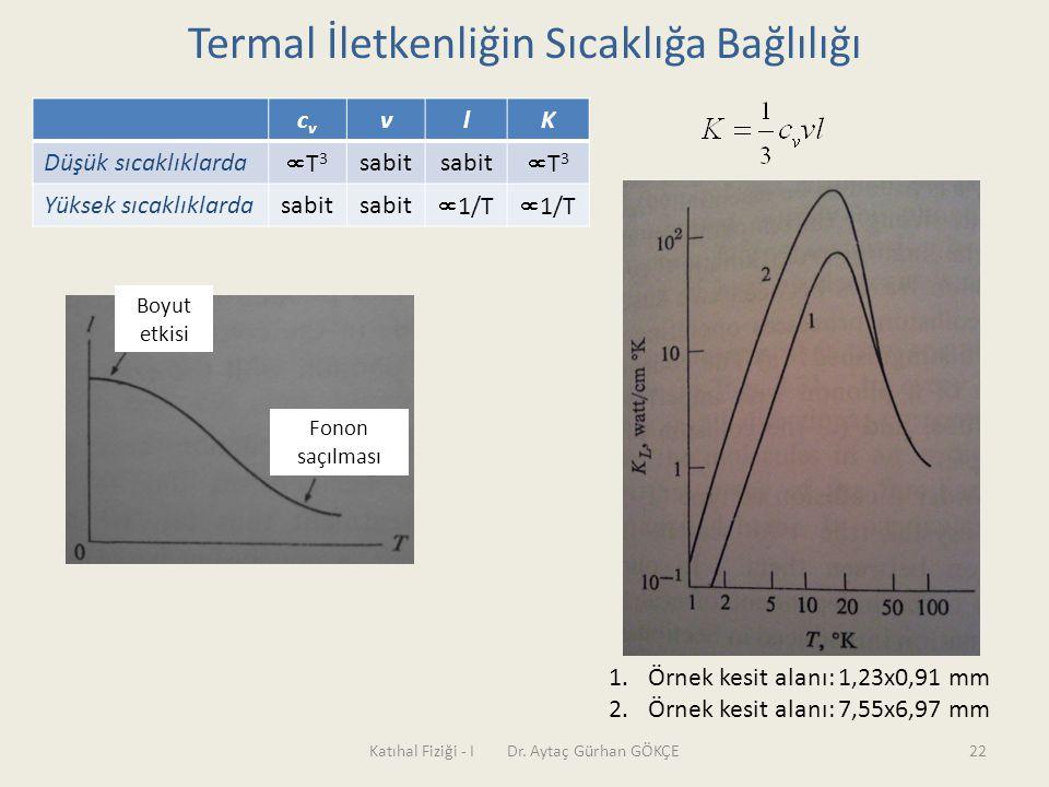 Katıhal Fiziği - I Dr. Aytaç Gürhan GÖKÇE22 Termal İletkenliğin Sıcaklığa Bağlılığı Boyut etkisi Fonon saçılması cvcv vlK Düşük sıcaklıklarda T3T3 s