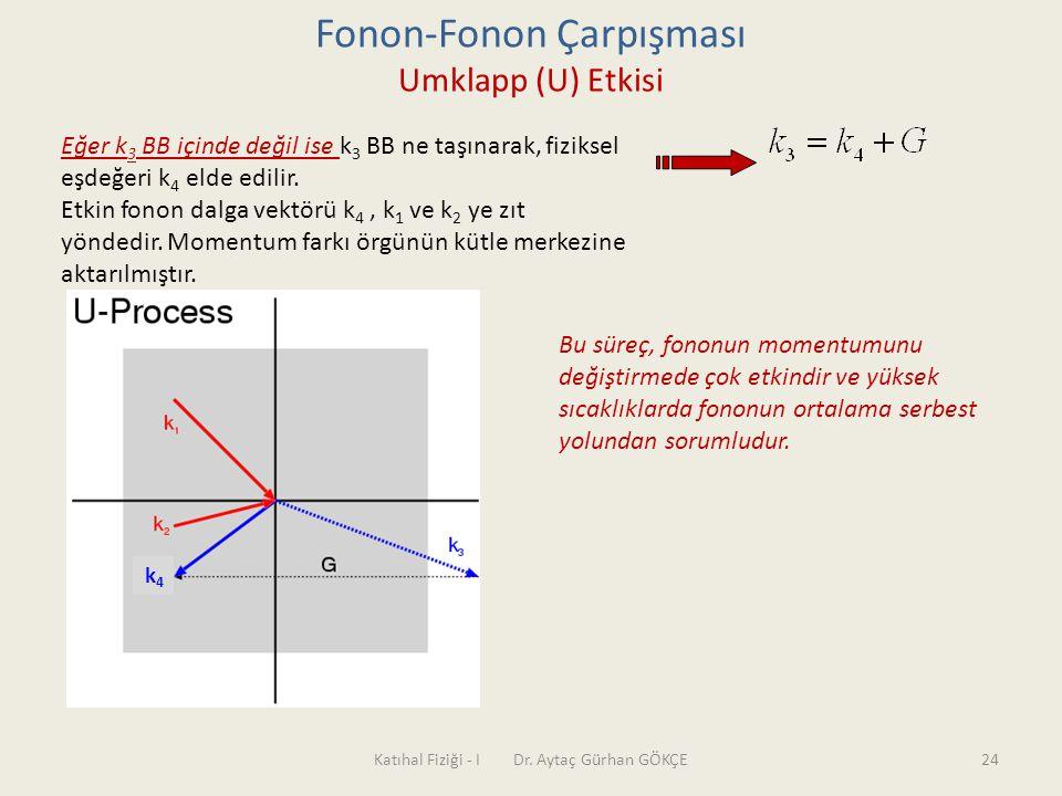 Katıhal Fiziği - I Dr. Aytaç Gürhan GÖKÇE24 Fonon-Fonon Çarpışması Umklapp (U) Etkisi Eğer k 3 BB içinde değil ise k 3 BB ne taşınarak, fiziksel eşdeğ