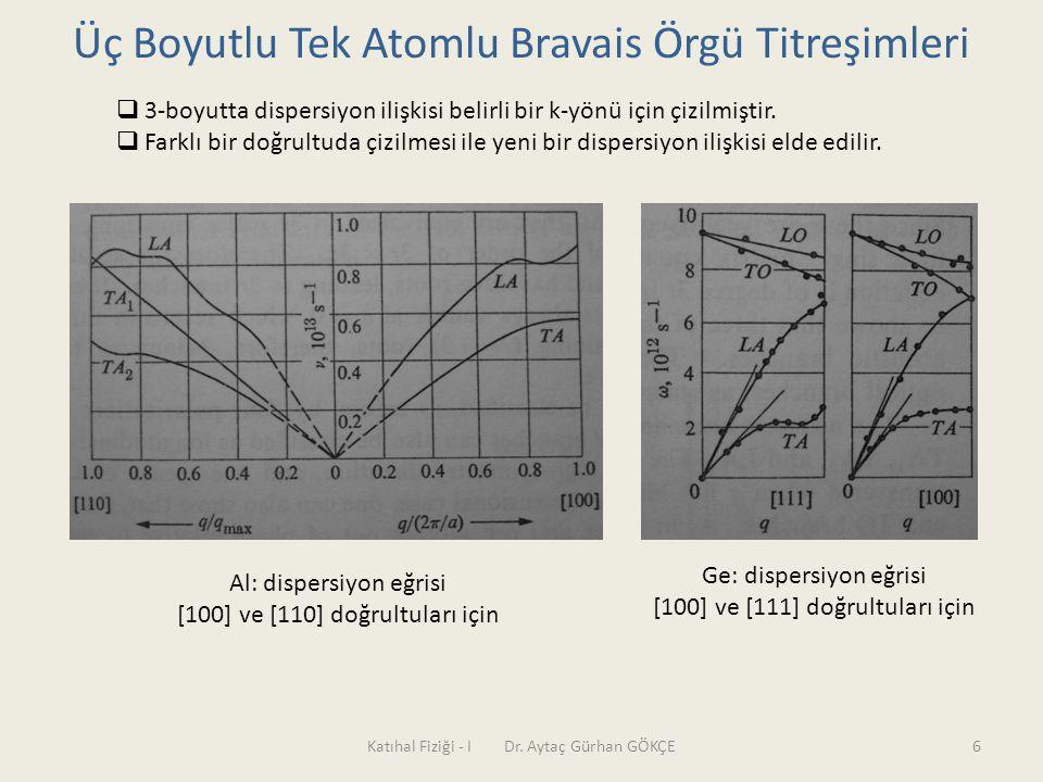 Katıhal Fiziği - I Dr. Aytaç Gürhan GÖKÇE6 Üç Boyutlu Tek Atomlu Bravais Örgü Titreşimleri  3-boyutta dispersiyon ilişkisi belirli bir k-yönü için çi