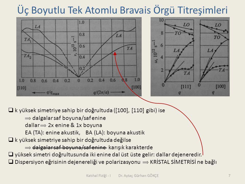 Katıhal Fiziği - I Dr. Aytaç Gürhan GÖKÇE7 Üç Boyutlu Tek Atomlu Bravais Örgü Titreşimleri  k yüksek simetriye sahip bir doğrultuda ([100], [110] gib