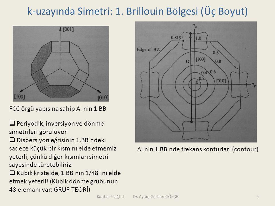 Katıhal Fiziği - I Dr. Aytaç Gürhan GÖKÇE9 k-uzayında Simetri: 1. Brillouin Bölgesi (Üç Boyut) FCC örgü yapısına sahip Al nin 1.BB Al nin 1.BB nde fre