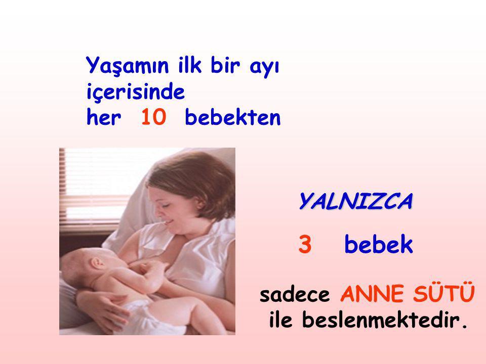 sadece ANNE SÜTÜ ile beslenmektedir. Yaşamın ilk bir ayı içerisinde her 10 bebekten YALNIZCA 3 bebek
