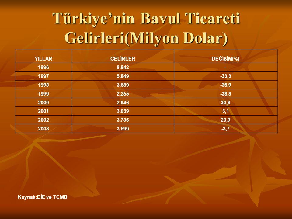 Türkiye'nin Bavul Ticareti Gelirleri(Milyon Dolar) YILLARGELİRLERDEĞİŞİM(%) 19968.842- 19975.849-33,3 19983.689-36,9 19992.255-38,8 20002.94630,6 2001