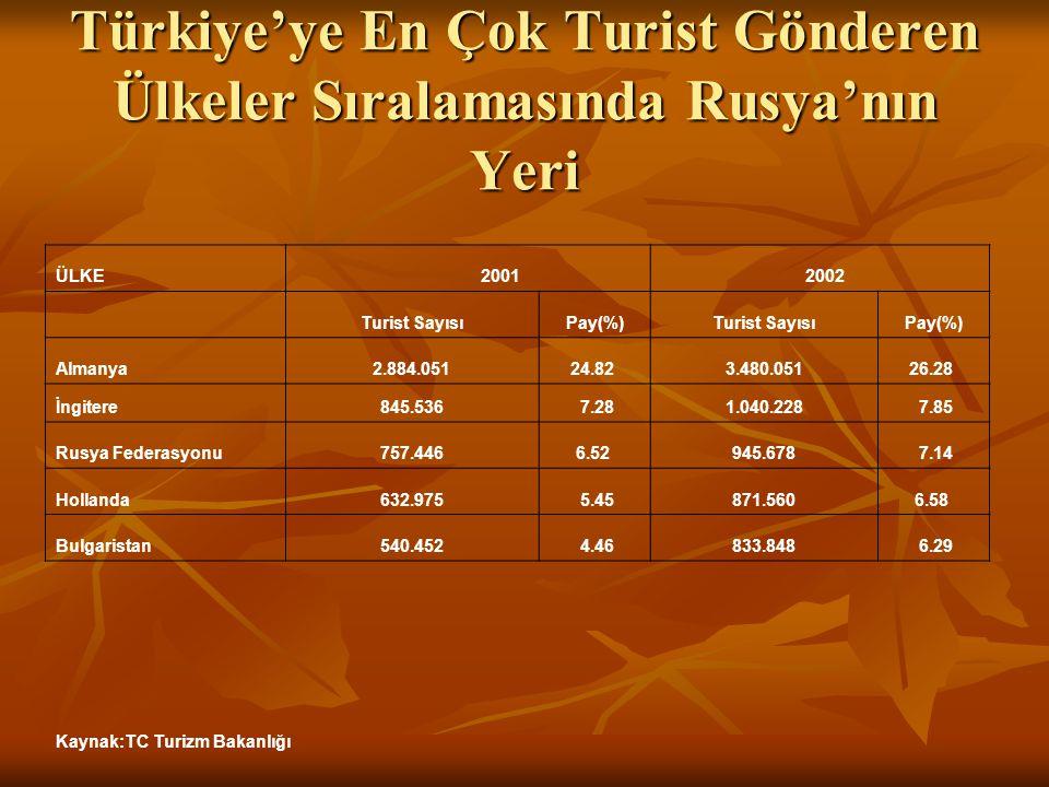Türkiye'ye En Çok Turist Gönderen Ülkeler Sıralamasında Rusya'nın Yeri ÜLKE 2001 2002 Turist SayısıPay(%)Turist SayısıPay(%) Almanya2.884.05124.82 3.4