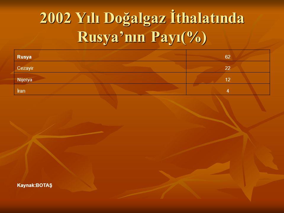 2002 Yılı Doğalgaz İthalatında Rusya'nın Payı(%) Rusya62 Cezayir22 Nijerya12 İran4 Kaynak:BOTAŞ
