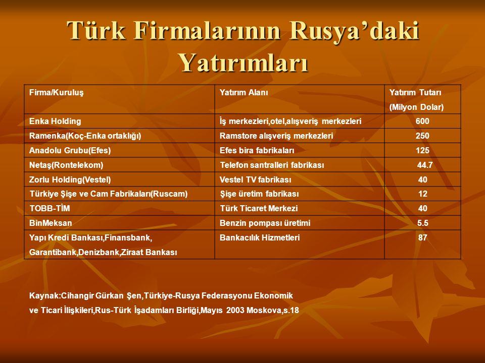 Türk Firmalarının Rusya'daki Yatırımları Firma/KuruluşYatırım AlanıYatırım Tutarı (Milyon Dolar) Enka Holdingİş merkezleri,otel,alışveriş merkezleri60