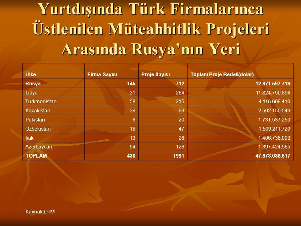 Yurtdışında Türk Firmalarınca Üstlenilen Müteahhitlik Projeleri Arasında Rusya'nın Yeri ÜlkeFirma SayısıProje SayısıToplam Proje Bedeli(dolar) Rusya14
