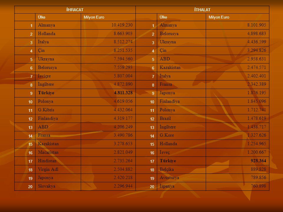 İHRACATİTHALAT ÜlkeMilyon Euro ÜlkeMilyon Euro 1 Almanya10.419.230 1 Almanya8.101.905 2 Hollanda8.663.903 2 Belorusya4.898.683 3 İtalya8.512.274 3 Ukr