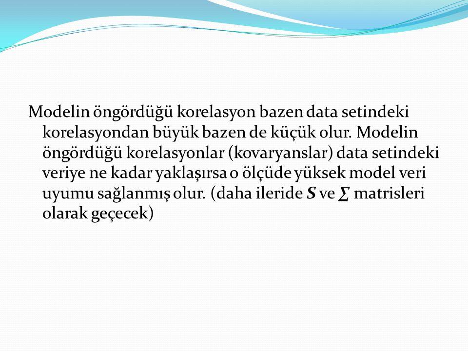 Modelin öngördüğü korelasyon bazen data setindeki korelasyondan büyük bazen de küçük olur. Modelin öngördüğü korelasyonlar (kovaryanslar) data setinde