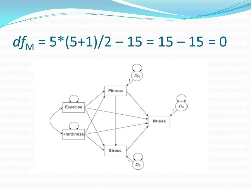 df M = 5*(5+1)/2 – 15 = 15 – 15 = 0