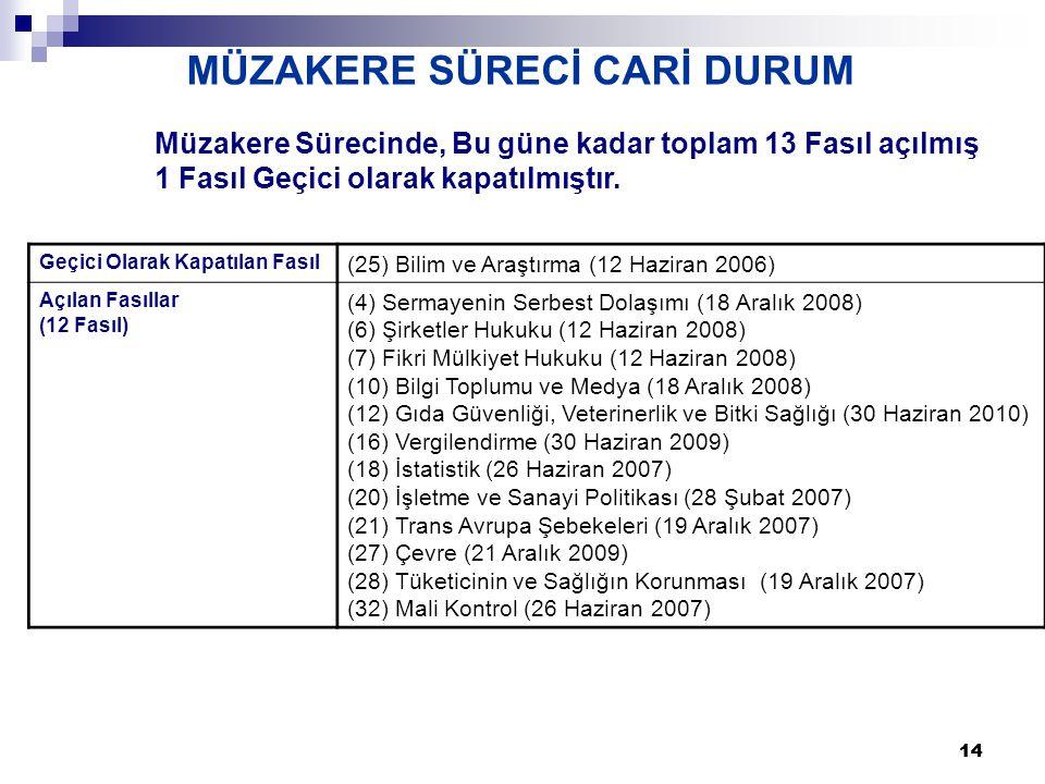 14 Geçici Olarak Kapatılan Fasıl (25) Bilim ve Araştırma (12 Haziran 2006) Açılan Fasıllar (12 Fasıl) (4) Sermayenin Serbest Dolaşımı (18 Aralık 2008) (6) Şirketler Hukuku (12 Haziran 2008) (7) Fikri Mülkiyet Hukuku (12 Haziran 2008) (10) Bilgi Toplumu ve Medya (18 Aralık 2008) (12) Gıda Güvenliği, Veterinerlik ve Bitki Sağlığı (30 Haziran 2010) (16) Vergilendirme (30 Haziran 2009) (18) İstatistik (26 Haziran 2007) (20) İşletme ve Sanayi Politikası (28 Şubat 2007) (21) Trans Avrupa Şebekeleri (19 Aralık 2007) (27) Çevre (21 Aralık 2009) (28) Tüketicinin ve Sağlığın Korunması (19 Aralık 2007) (32) Mali Kontrol (26 Haziran 2007) MÜZAKERE SÜRECİ CARİ DURUM Müzakere Sürecinde, Bu güne kadar toplam 13 Fasıl açılmış 1 Fasıl Geçici olarak kapatılmıştır.