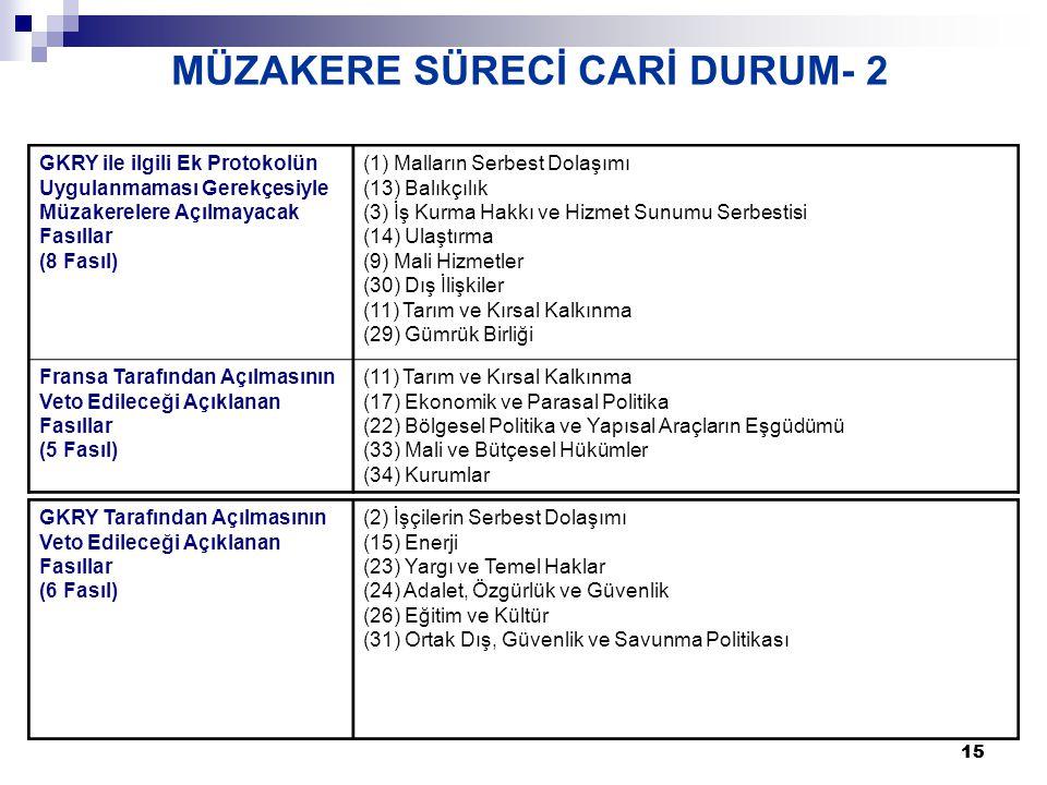 15 MÜZAKERE SÜRECİ CARİ DURUM- 2 GKRY Tarafından Açılmasının Veto Edileceği Açıklanan Fasıllar (6 Fasıl) (2) İşçilerin Serbest Dolaşımı (15) Enerji (23) Yargı ve Temel Haklar (24) Adalet, Özgürlük ve Güvenlik (26) Eğitim ve Kültür (31) Ortak Dış, Güvenlik ve Savunma Politikası GKRY ile ilgili Ek Protokolün Uygulanmaması Gerekçesiyle Müzakerelere Açılmayacak Fasıllar (8 Fasıl) (1) Malların Serbest Dolaşımı (13) Balıkçılık (3) İş Kurma Hakkı ve Hizmet Sunumu Serbestisi (14) Ulaştırma (9) Mali Hizmetler (30) Dış İlişkiler (11) Tarım ve Kırsal Kalkınma (29) Gümrük Birliği Fransa Tarafından Açılmasının Veto Edileceği Açıklanan Fasıllar (5 Fasıl) (11) Tarım ve Kırsal Kalkınma (17) Ekonomik ve Parasal Politika (22) Bölgesel Politika ve Yapısal Araçların Eşgüdümü (33) Mali ve Bütçesel Hükümler (34) Kurumlar