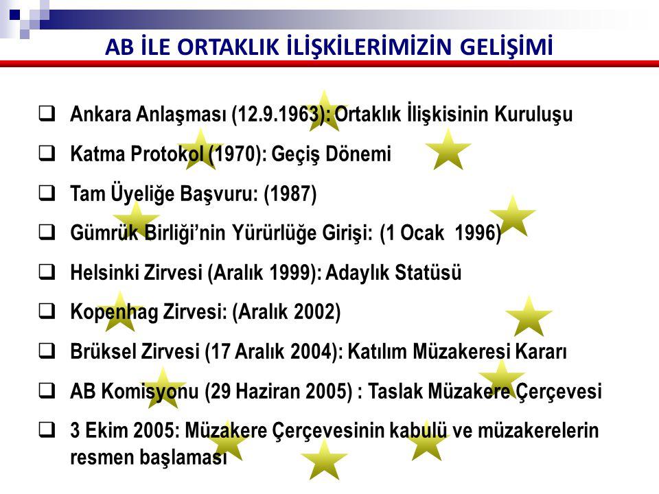 AB İLE ORTAKLIK İLİŞKİLERİMİZİN GELİŞİMİ Ankara Anlaşması Ortaklık İlişkisini;  5 yıl sürecek bir Hazırlık Dönemi (Uzatmalarla 10 yıla çıkabilecek)  12 yıl sürecek bir Geçiş Dönemi (bazı istisnalarla 22 yıla çıkabilecek)  Gümrük Birliği'ne dayalı Son Dönem  Nihai Hedef TAM ÜYELİKTİR.