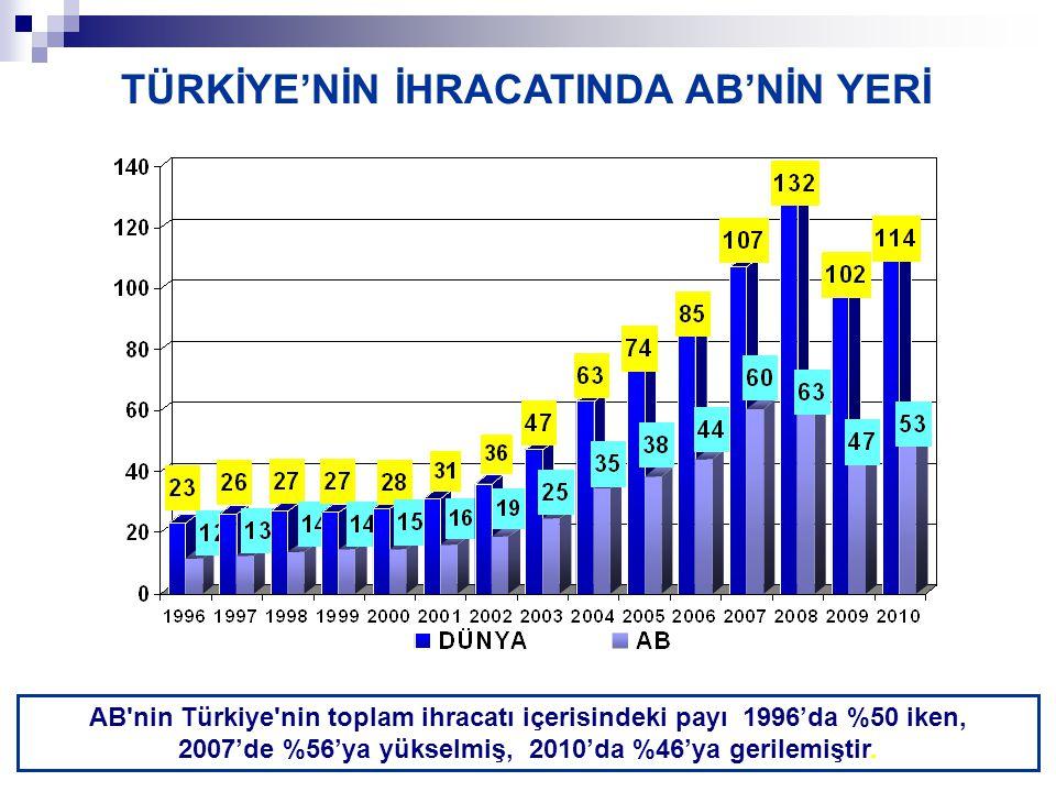 AB nin Türkiye nin toplam ihracatı içerisindeki payı 1996'da %50 iken, 2007'de %56'ya yükselmiş, 2010'da %46'ya gerilemiştir.